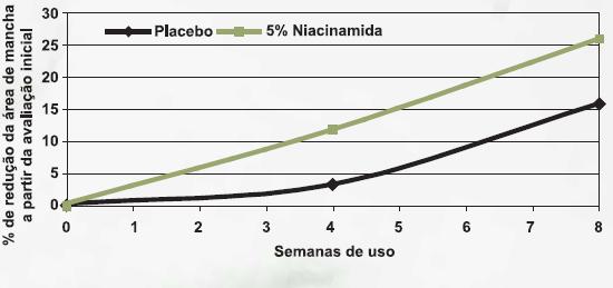 niacinamida8